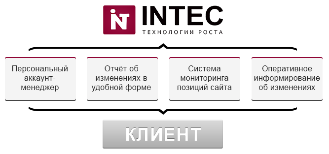 Продвижения сайтов продвижение сайтов целый комплекс операций результате которых ваш купить хостинг lkz djhl ghtcc